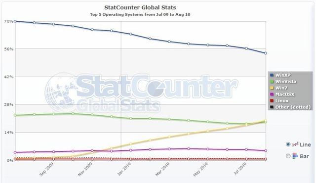 Statistika Windows